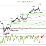 【201年03月17日】FOMCで相場が荒れるか?