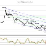 【2021年3月25日】米長期金利と株価の綱引き相場
