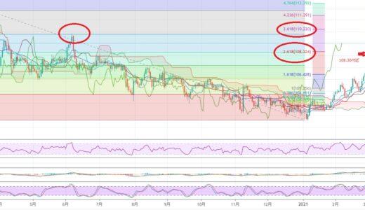 米長期金利が落ち着き再びリスクオンか