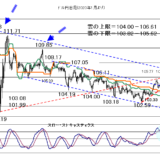【2021年3月8日】引き続き米長期金利と株価に注目