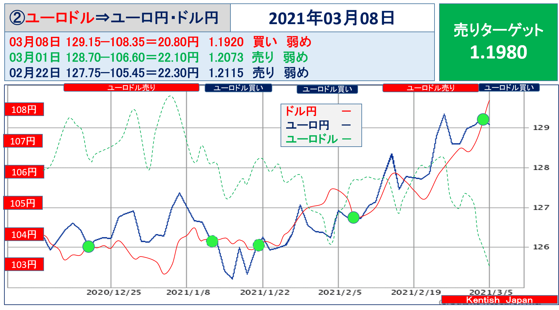2021年3月8日週ユーロドル(ユーロ円-ドル円)