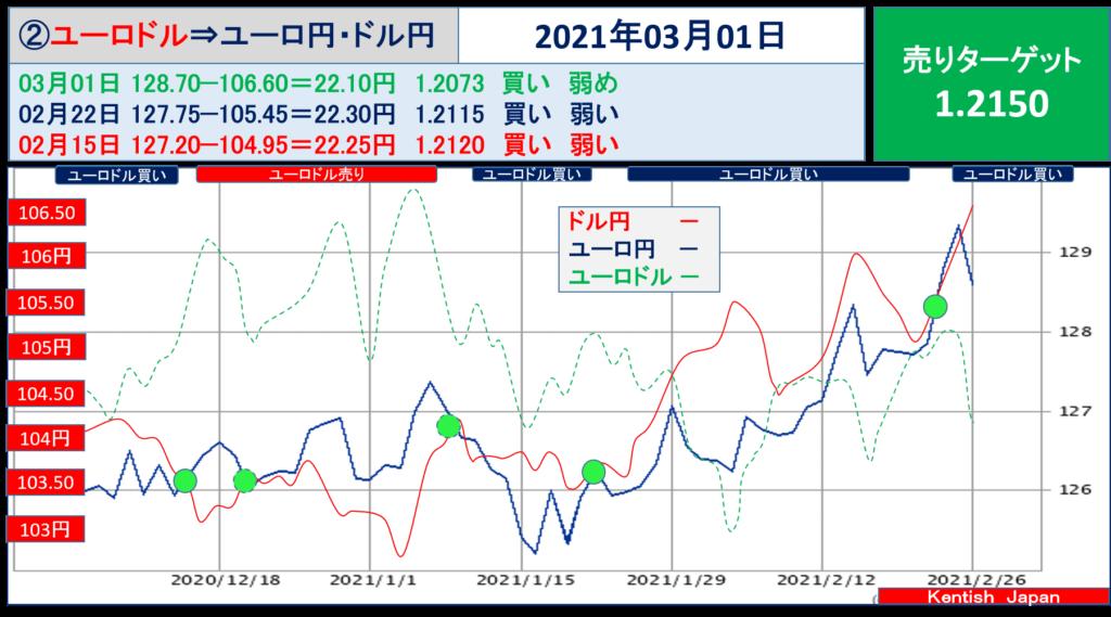 2021年3月1日週ユーロドル(ユーロ円-ドル円)