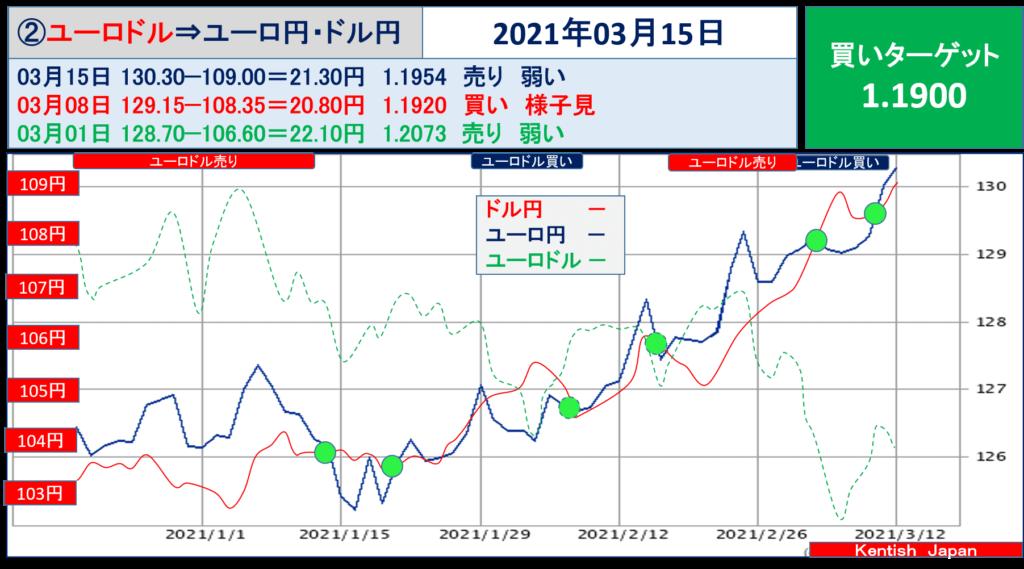 2021年3月15日週ユーロドル(ユーロ円-ドル円)