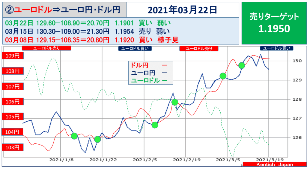 2021年3月22日週ユーロドル(ユーロ円-ドル円)