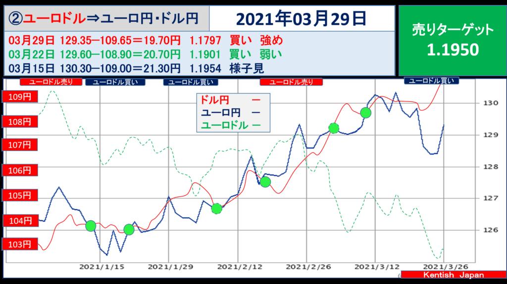 2021年3月29日週ユーロドル(ユーロ円-ドル円)