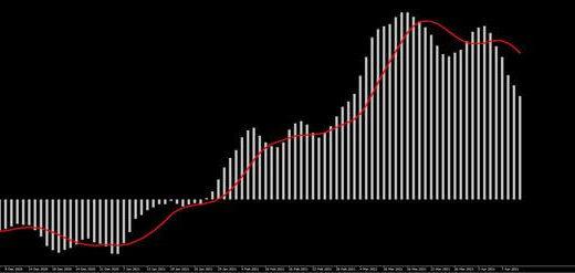 MACDとは?FXでのチャートの見方やMT4への設定方法について