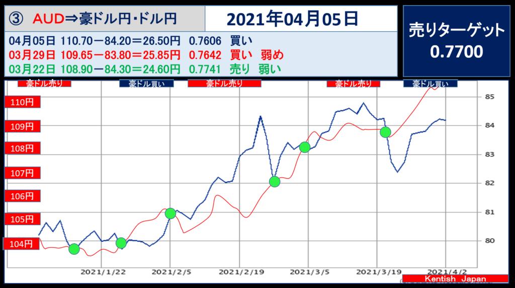 2021年4月5日週豪ドル(ドル円-豪ドル円)
