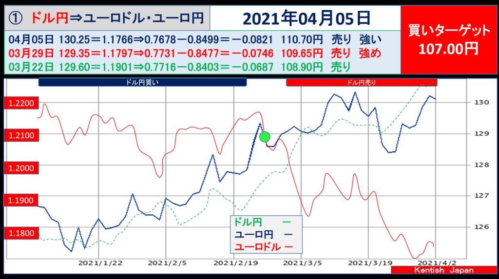 2021年4月5日週ドル円⇔ユーロから見るドル円相場(ユーロドル⇔ユーロ円)