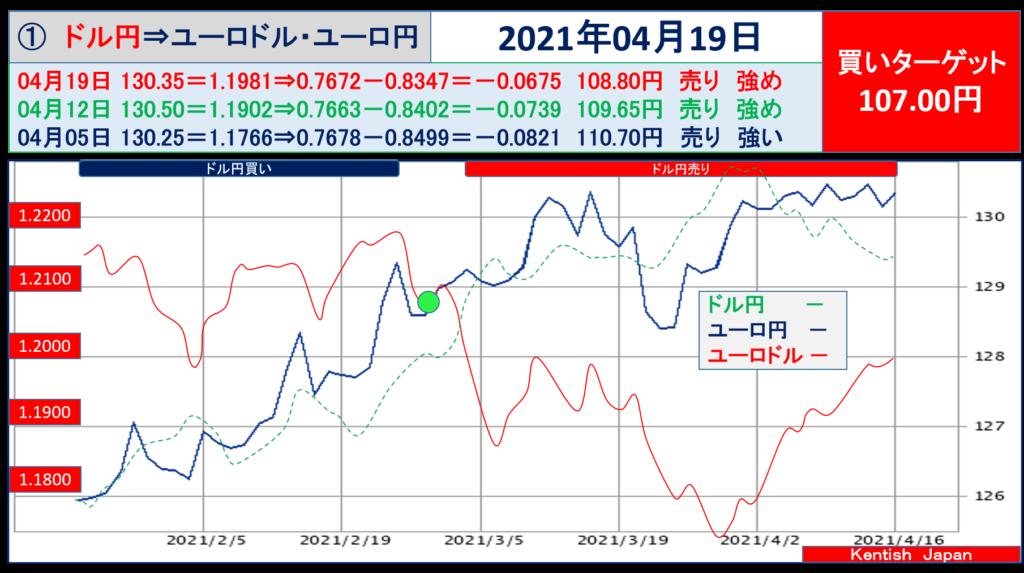 2021年4月19日週ドル円⇔ユーロから見るドル円相場(ユーロドル⇔ユーロ円)