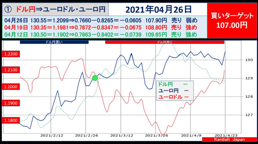 2021年4月26日週ドル円⇔ユーロから見るドル円相場(ユーロドル⇔ユーロ円)
