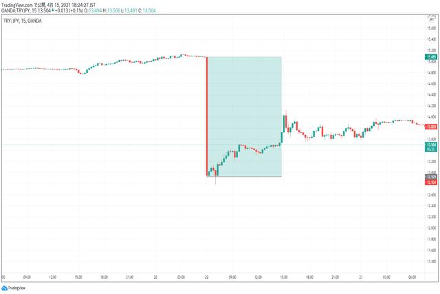 2021年3月22日のトルコリラ円大暴落