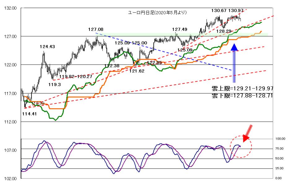 2021年4月22日今日も株価が焦点