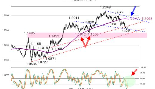 【2021年4月7日】米長期金利の低下傾向が続くのか?