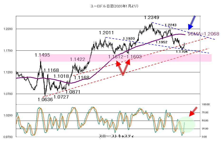 2021年4月7日米長期金利の低下傾向が続くのか?