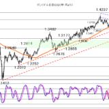 2021年4月13日米CPIの結果で米長期金利が荒れるか?