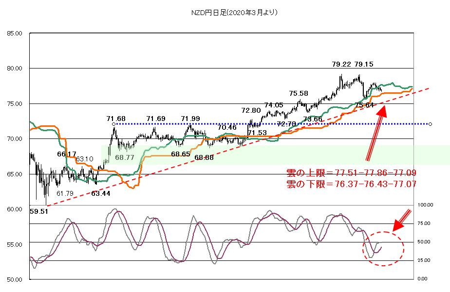 2021年4月14日米長期金利低下が続くのか?