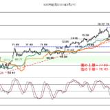 【2021年4月21日】株価は本格調整なのか?