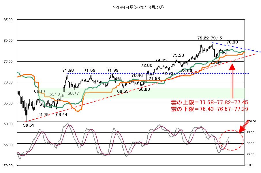 2021年4月21日株価は本格調整なのか?