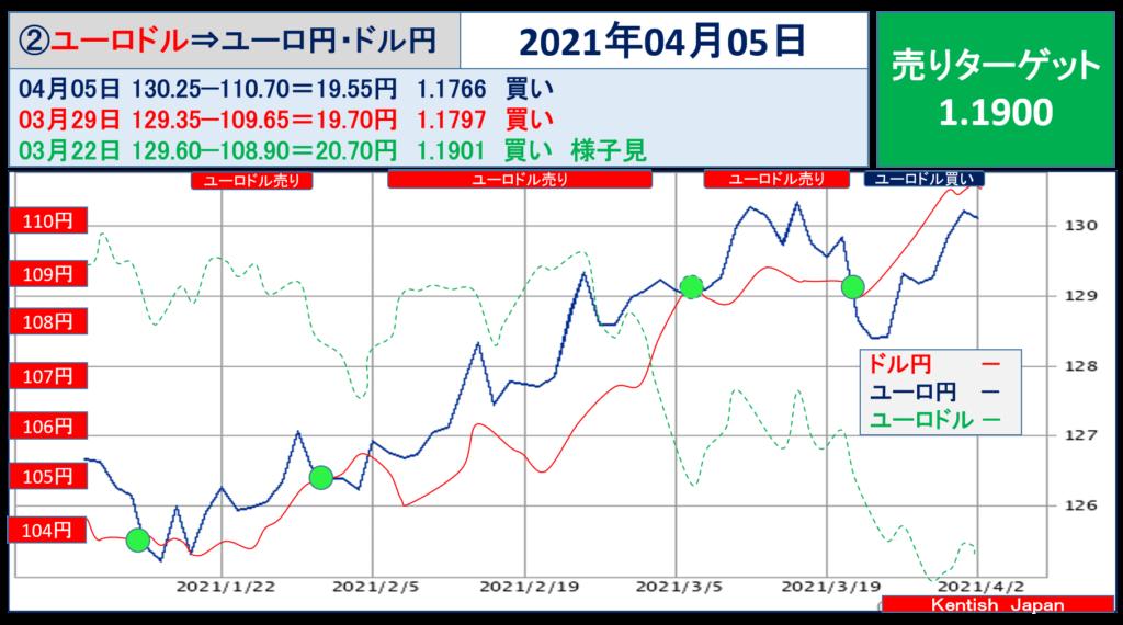 2021年4月5日週ユーロドル(ユーロ円-ドル円)