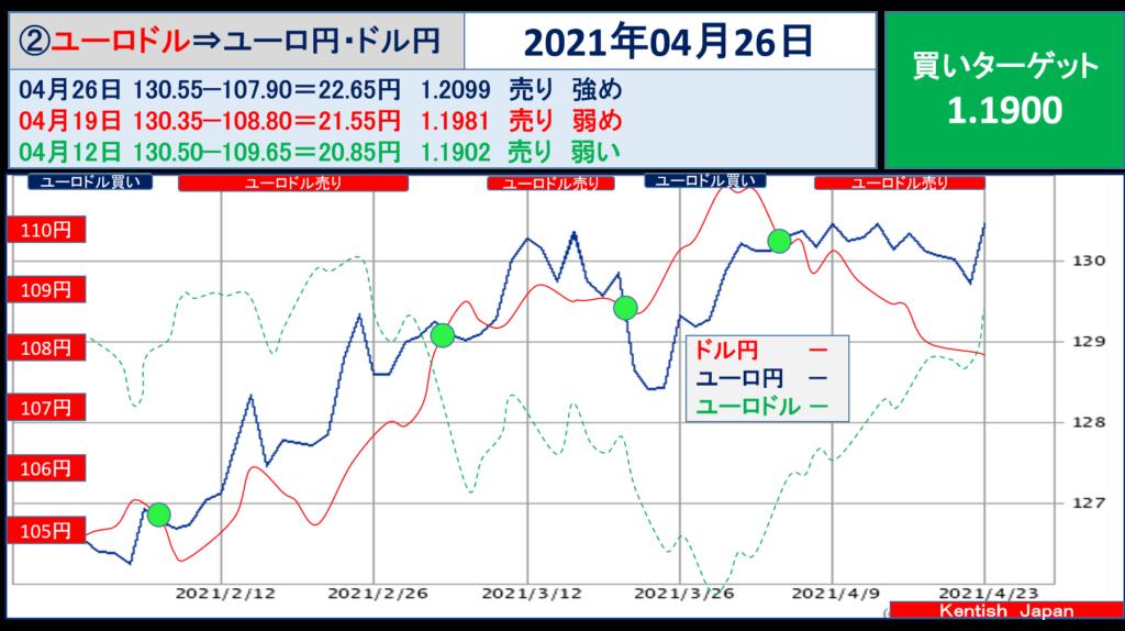 2021年4月26日週ユーロドル(ユーロ円-ドル円)