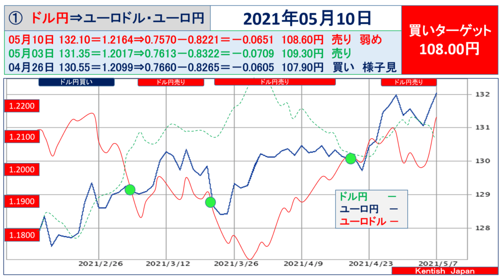 2021年5月10日週ドル円⇔ユーロから見るドル円相場(ユーロドル⇔ユーロ円)
