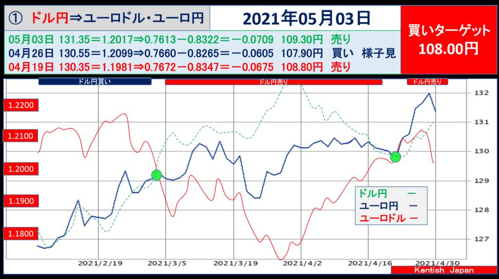 2021年5月03日週ドル円⇔ユーロから見るドル円相場(ユーロドル⇔ユーロ円)
