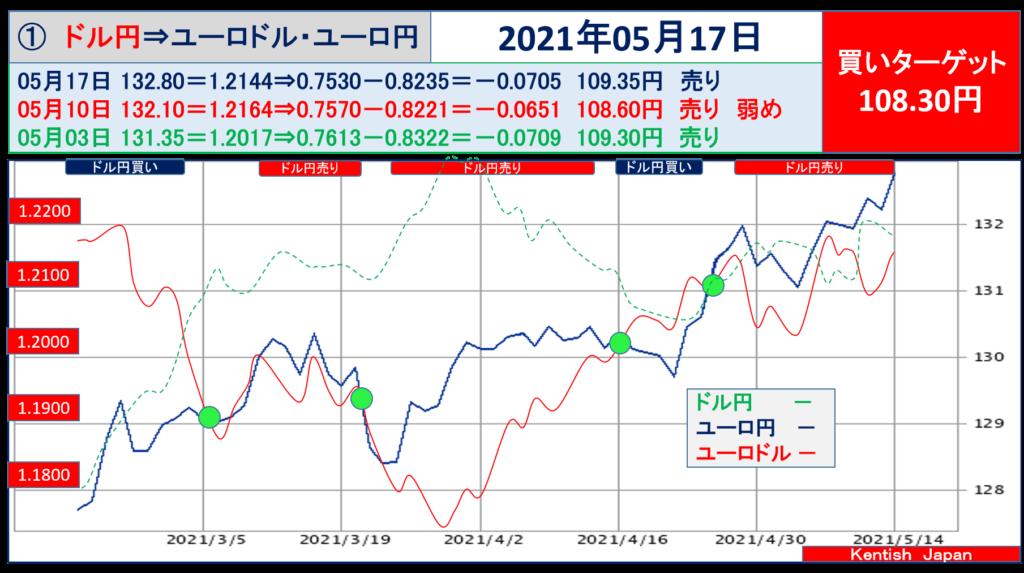 2021年5月17日週ドル円⇔ユーロから見るドル円相場(ユーロドル⇔ユーロ円)