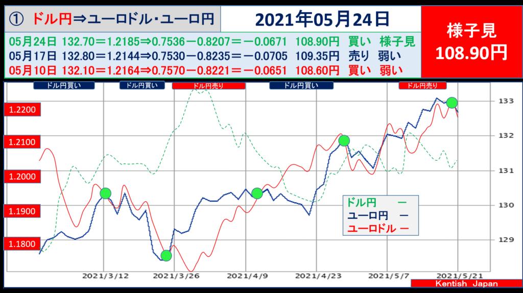 2021年5月24日週ドル円⇔ユーロから見るドル円相場(ユーロドル⇔ユーロ円)