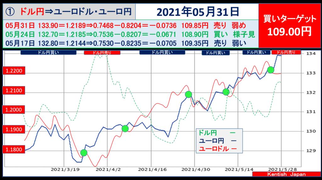 2021年5月31日週ドル円⇔ユーロから見るドル円相場(ユーロドル⇔ユーロ円)