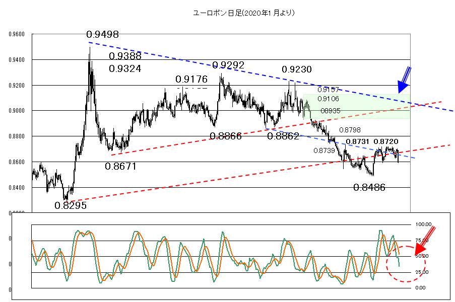 2021年5月11日株価に変調が見えるなら注意