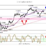 【2021年5月11日】株価に変調が見えるなら注意