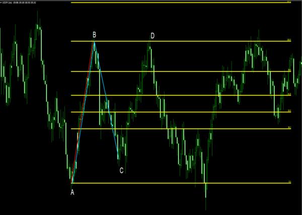 フィボナッチリトレースメントを使ったABCDパターンの見つけ方