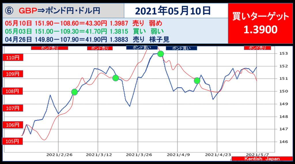 2021年5月10日週ポンドドル(ポンド円-ドル円)