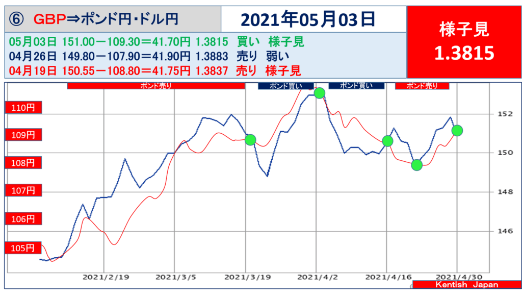 2021年5月03日週ポンドドル(ポンド円-ドル円)