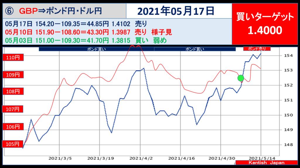 2021年5月17日週ポンドドル(ポンド円-ドル円)