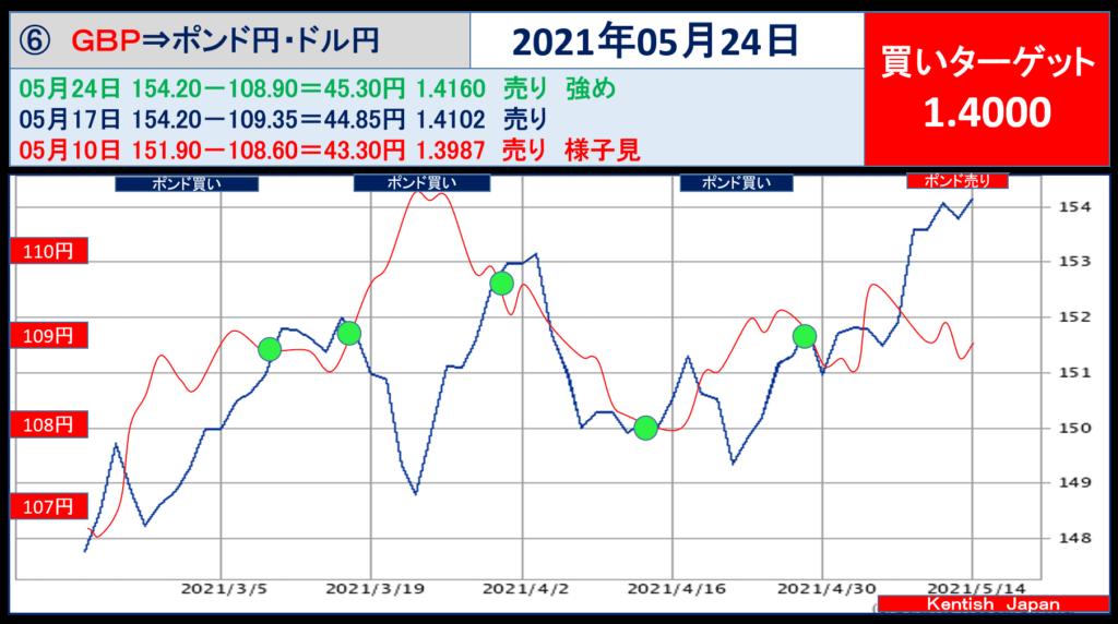 2021年5月24日週ポンドドル(ポンド円-ドル円)