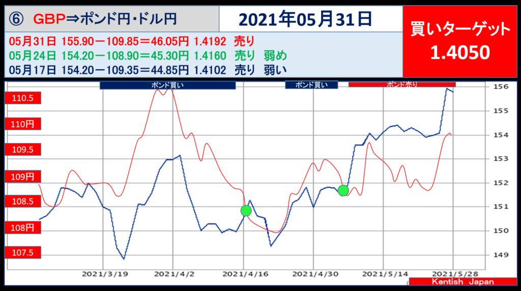 2021年5月31日週ポンドドル(ポンド円-ドル円)