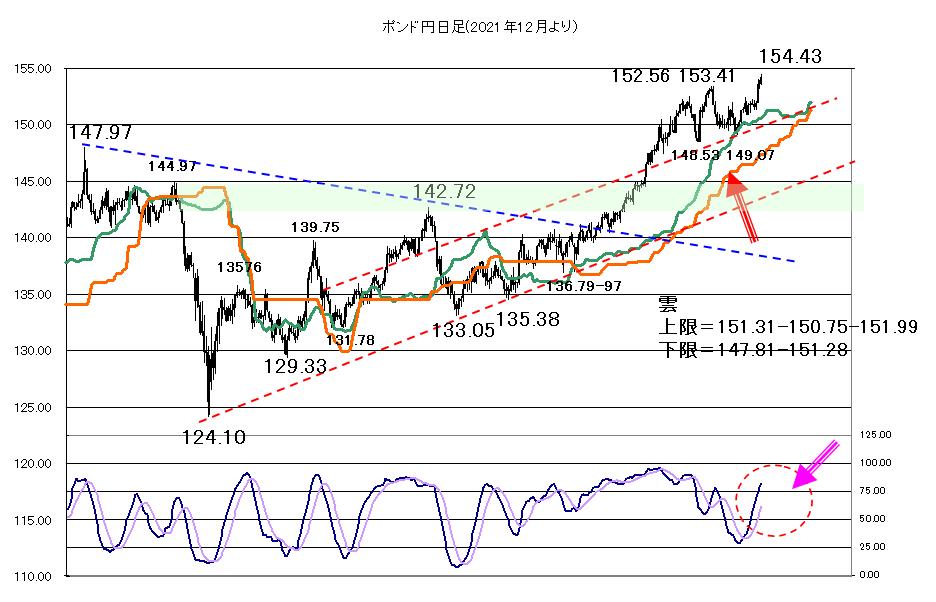 2021年5月13日今日も株価と米長期金利を睨んだ対応