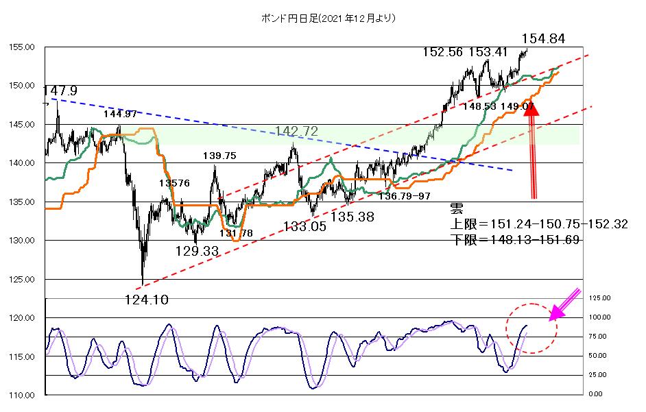 2021年5月19日FOMC議事録が安心感につながるか?