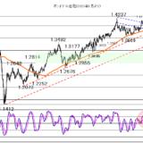 2021年5月18日株価がレンジ入りなら、為替も大きな動きは出ず