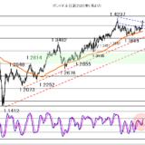 【2021年5月12日】株価を睨みながら米CPIの結果が焦点