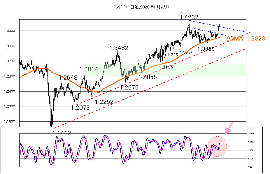 2021年5月12日株価を睨みながら米CPIの結果が焦点