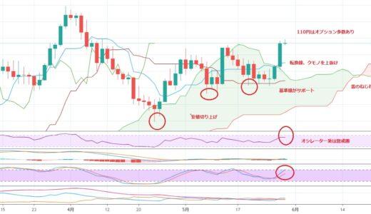 円安、株高の新局面?