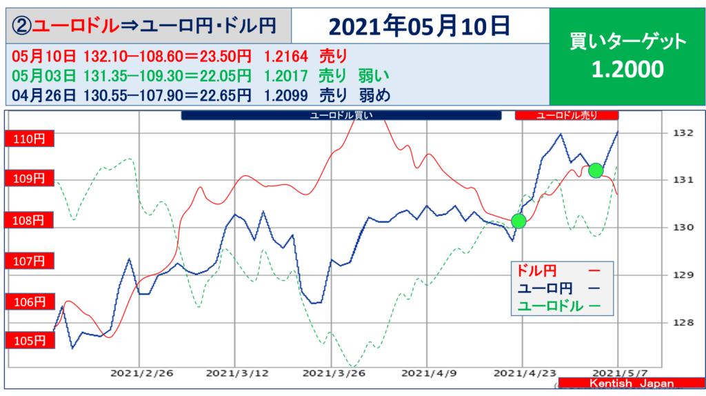 2021年5月10日週ユーロドル(ユーロ円-ドル円)