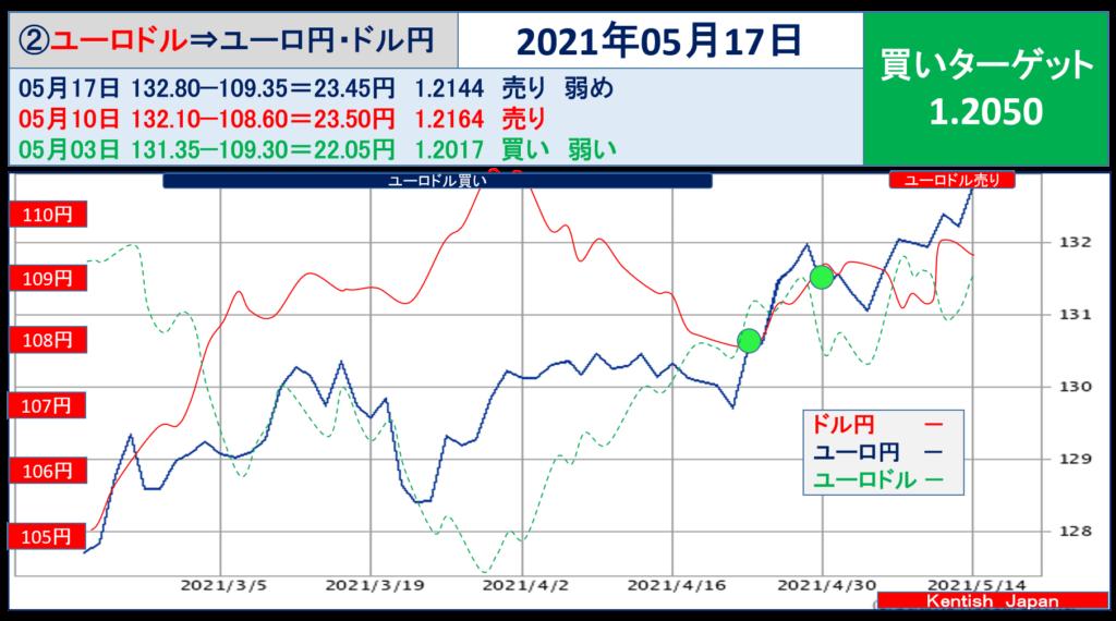 2021年5月17日週ユーロドル(ユーロ円-ドル円)