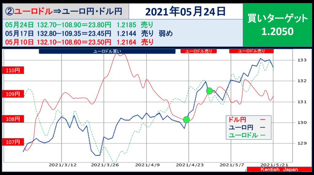 2021年5月24日週ユーロドル(ユーロ円-ドル円)