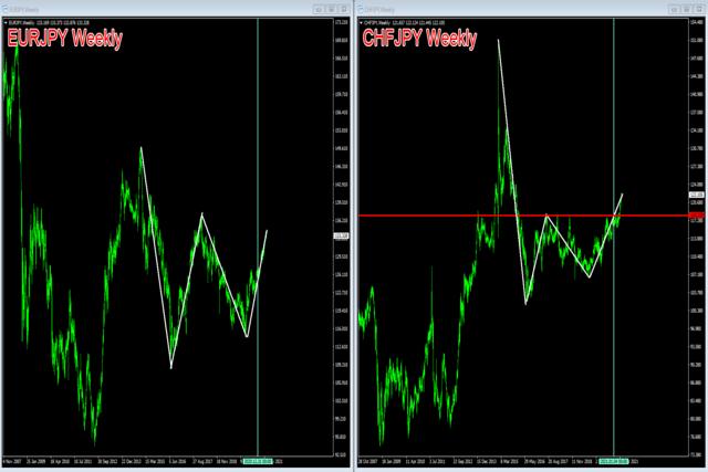 スイス・フラン円とユーロ円の相関関係