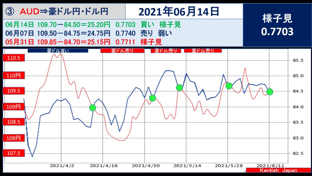 2021年6月14日週豪ドル(ドル円-豪ドル円)
