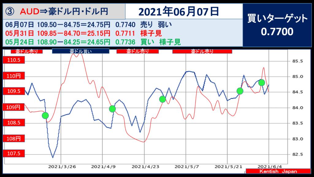 2021年6月7日週豪ドル(ドル円-豪ドル円)