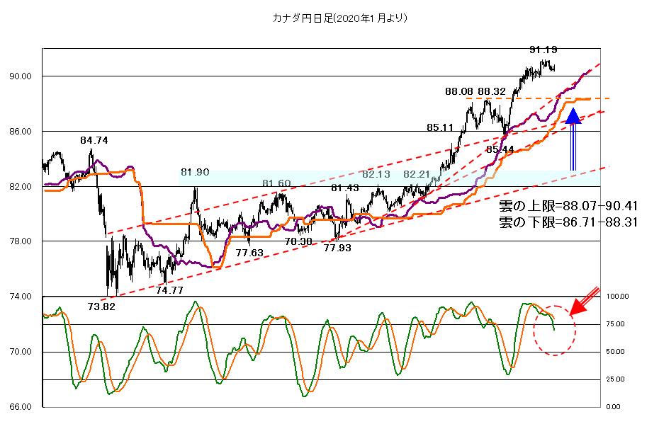 2021年6月11日米長期金利の低下傾向が続くか?